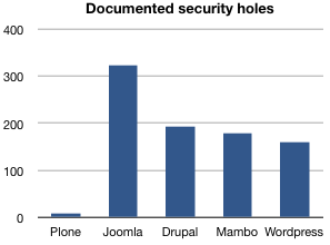 Documented security holes